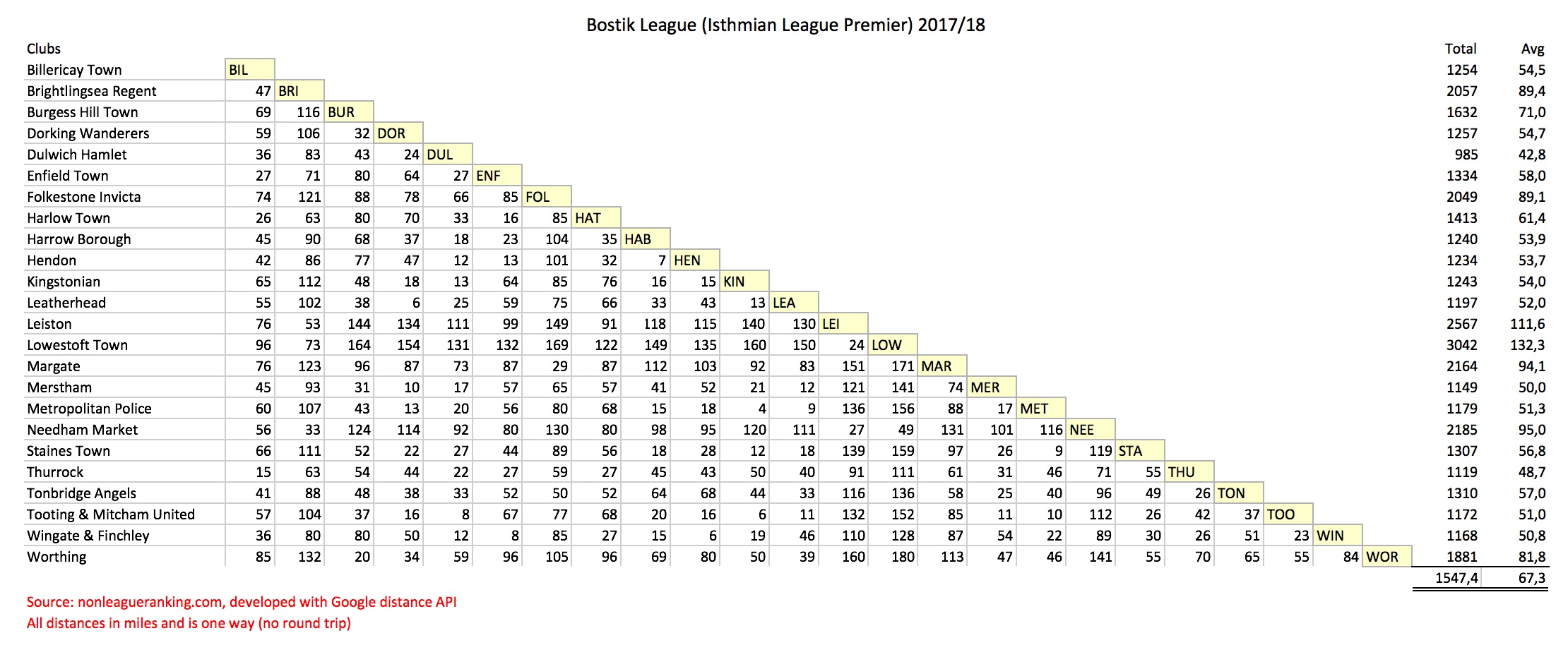 Bostik League 2017/18