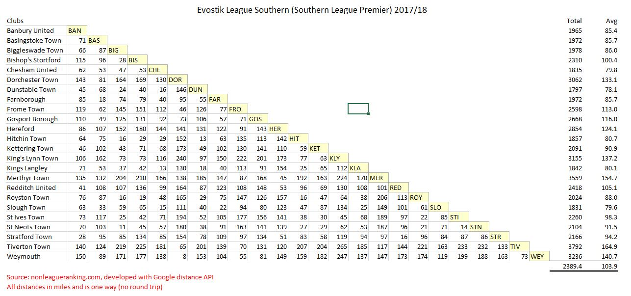 Evo-stik League Southern 2017/18